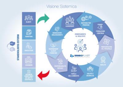 Visione Sistemica